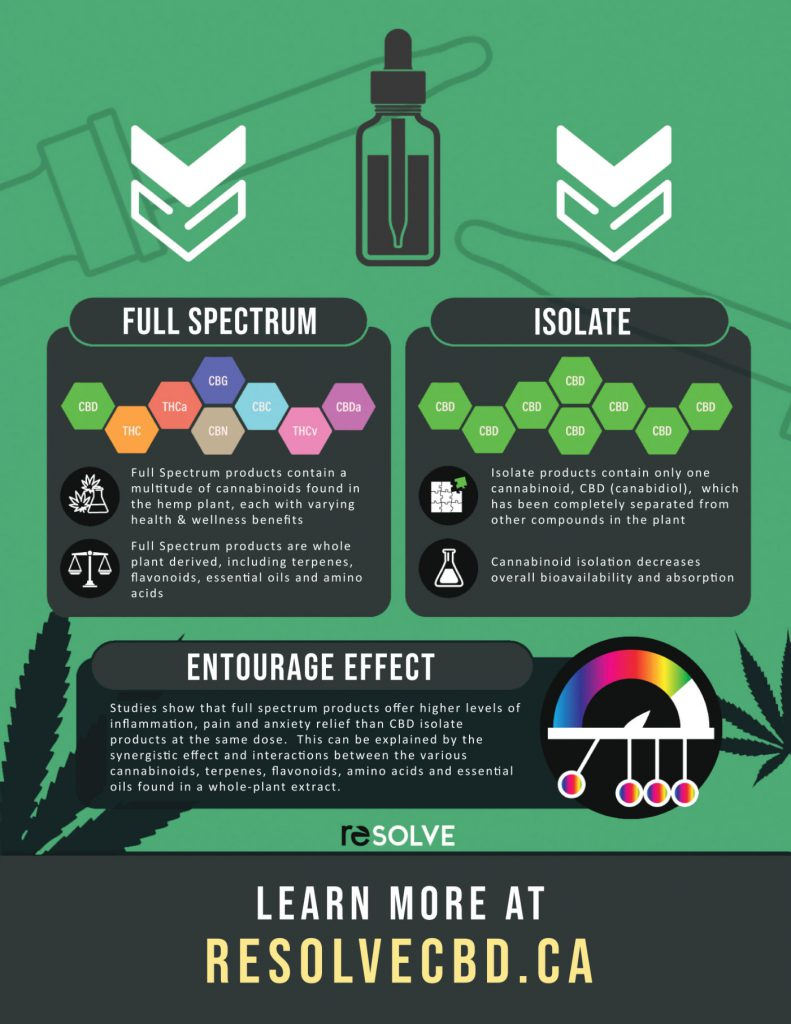 Full Spectrum vs Isolate CBD infographic